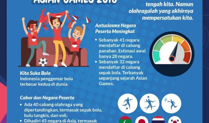 Horeee…, Indonesia Tuan Rumah Asian Games 2018